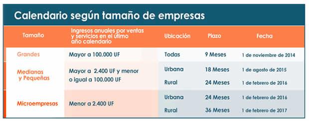 Clasificación Empresas - Factura Electrónica