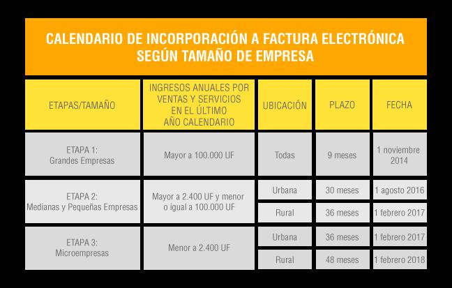 Fechas Factura Electronica
